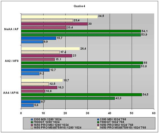MSI RX1650PRO-T2D256E (ATI Radeon 1650 Pro): http://www.modding.ru/view/1392.html